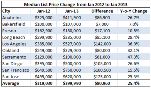 2015 home prices